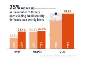 Increase in email threats in end-user inboxes